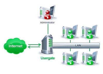 Удаленное администрирование серверов