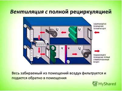 Системы рециркуляции воздуха